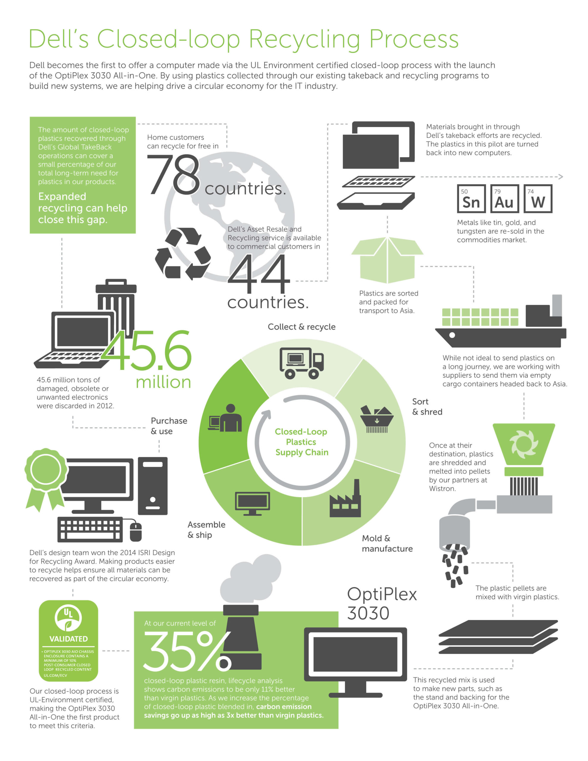 03. Dell's closed-loop recycling process